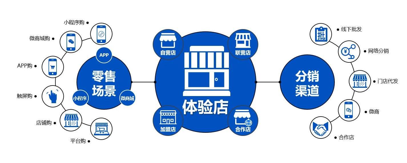 分销型企业的物流管理特点及发展趋势!